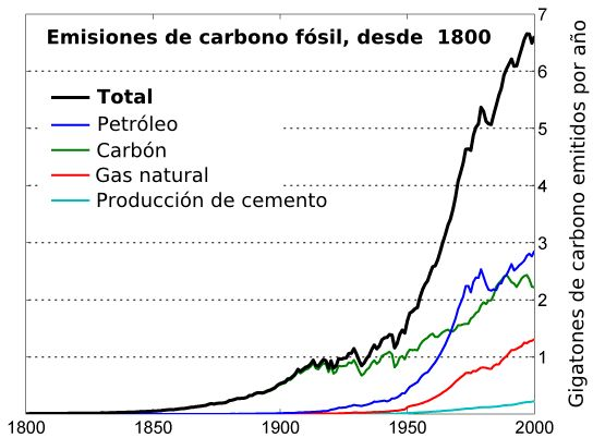By Global_Carbon_Emission_by_Type_fr.png: Robert A. Rohde derivative work: Ortisa (Global_Carbon_Emission_by_Type_fr.png) [GFDL (http://www.gnu.org/copyleft/fdl.html) or CC-BY-SA-3.0 (http://creativecommons.org/licenses/by-sa/3.0/)], via Wikimedia Commons